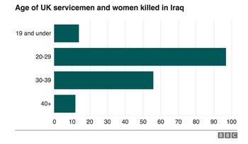 英軍 イラク戦争 死者 年齢別.jpg