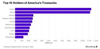 アメリカの国債保有.jpg